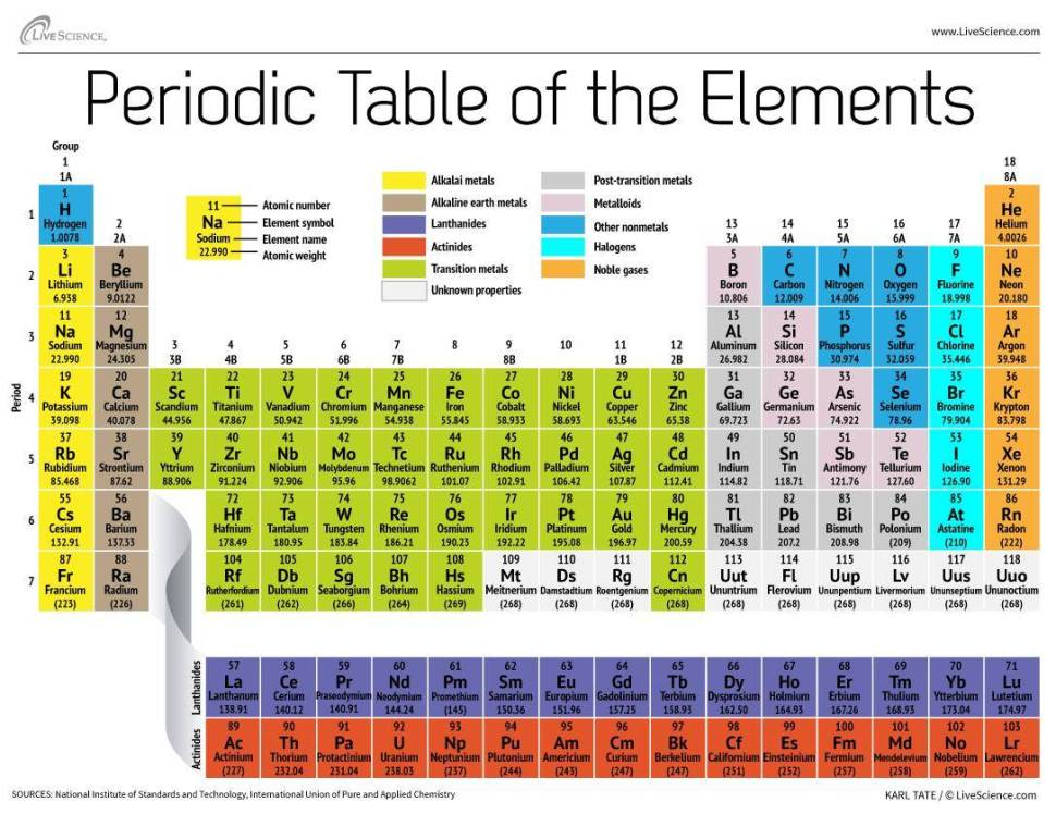 Periodic Table periodic table of elements with group names : In updated Periodic Table, some new elements may be named for ...