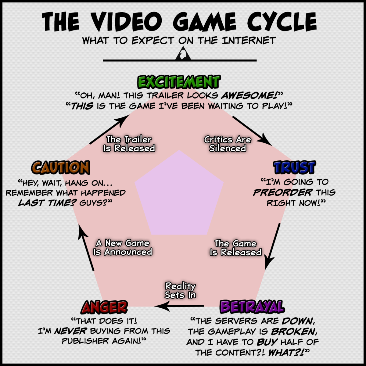The game consumption cycle