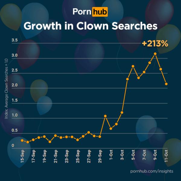 pornhub-clown-porn