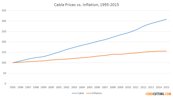 cable-prices-vs-inflation