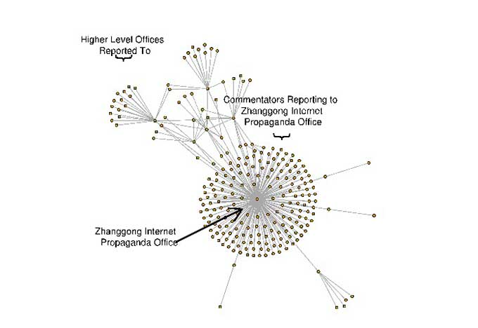 How the Chinese government fabricates social media posts