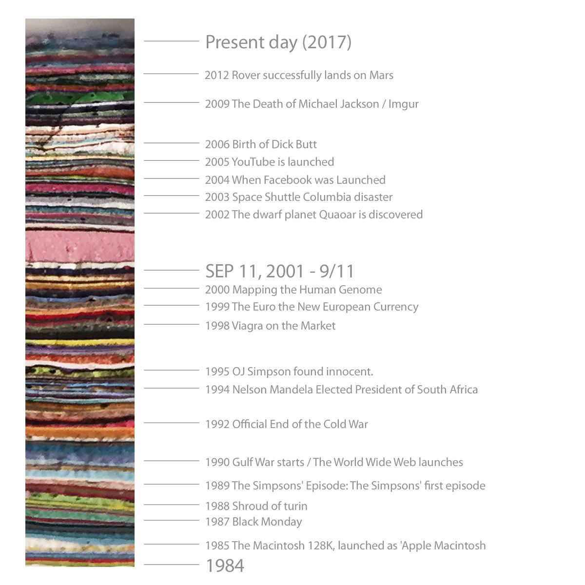 Camadas ao longo do tempo