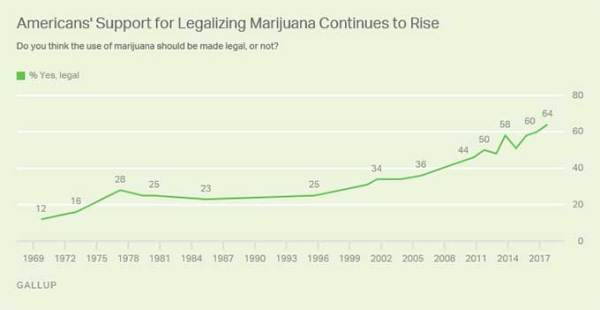 New Map Of United States Pot Laws Boing Boing - Marajuana us map