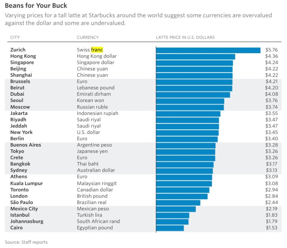 The price of a latte around the world / Boing Boing