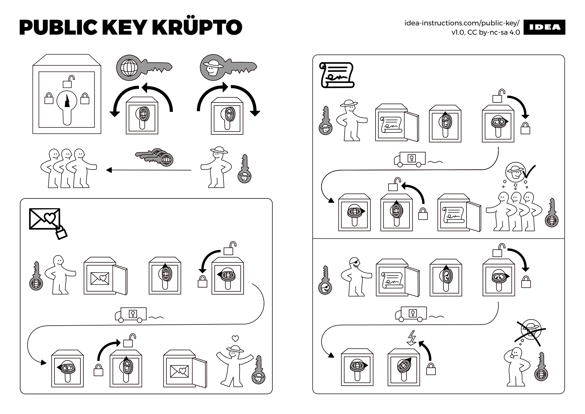 A crypto primer in the form of Ikea instructions / Boing Boing