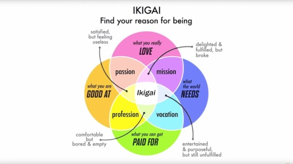 Whats Your Ikigai Your Reason To Get Up In The Morning Boing Boing