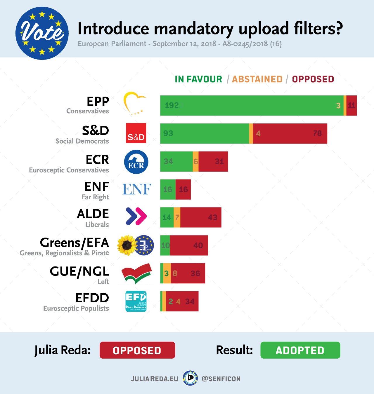 EU Passes new Controversial Internet Law re: Memes, Link Tax & Upload Filter Dm5kGq5X0AANQZs.jpglarge