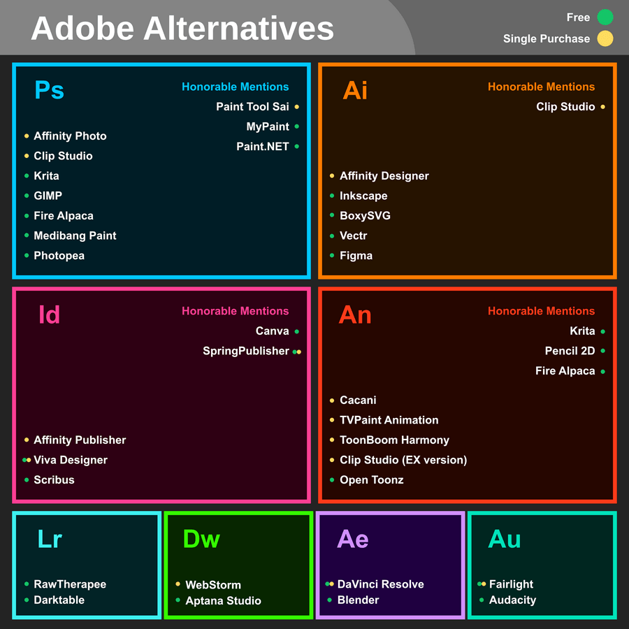 Replacements for Adobe apps