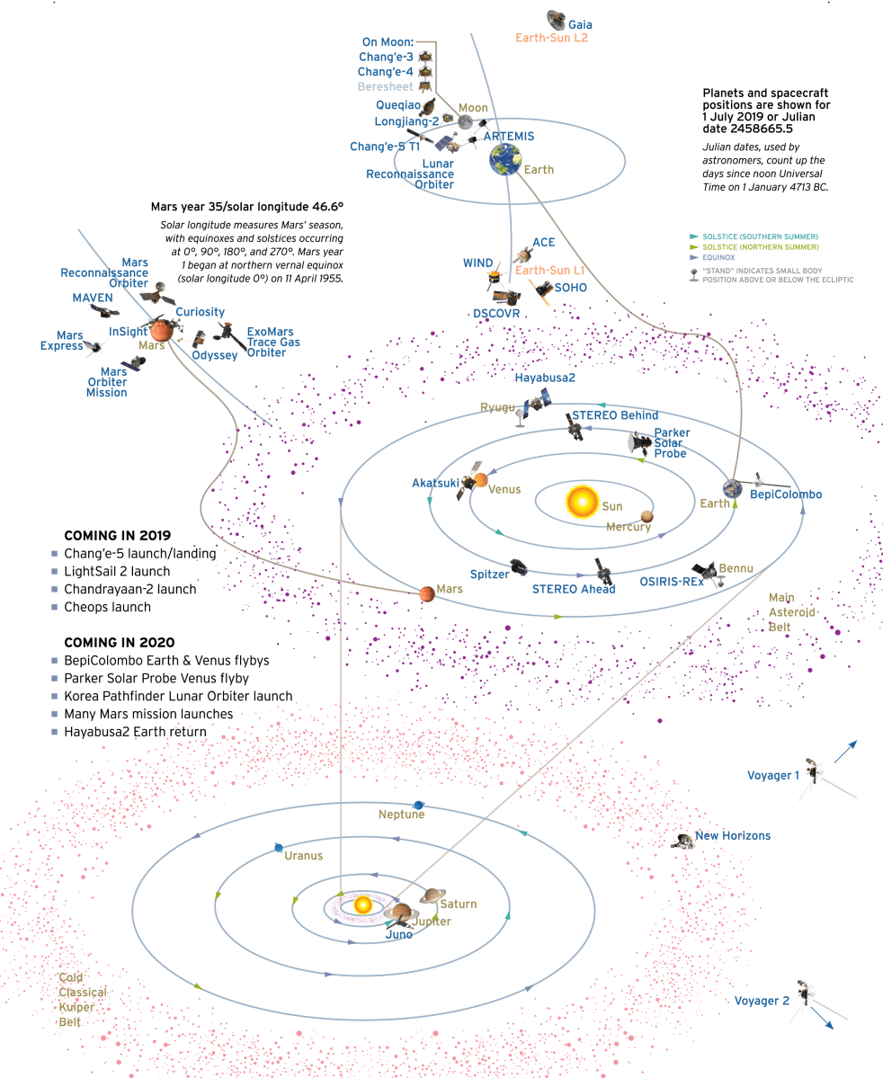At-a-glance map of current planetary exploration spacecraft