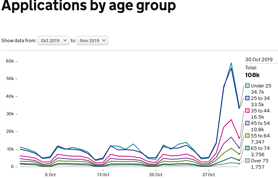 Massive spike in young people registering to vote in the UK