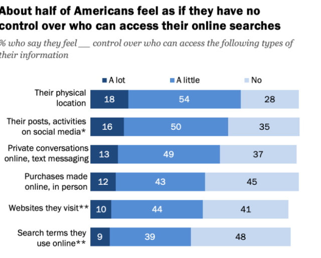 Majority of Americans know they're under constant surveillance, don't trust the companies doing it, and feel helpless to stop it