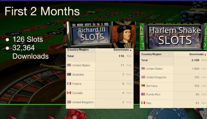 Frustrated game devs automated the production of 1,500 terrible slot machine apps and actually made money