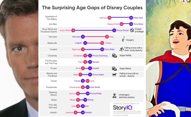 Age Differences In Disney Couples Boing Boing
