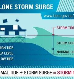 diagram normal tide storm surge storm tide [ 1200 x 900 Pixel ]