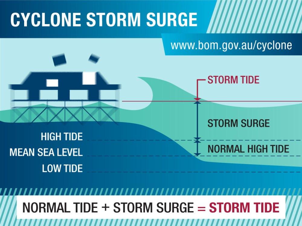medium resolution of diagram normal tide storm surge storm tide