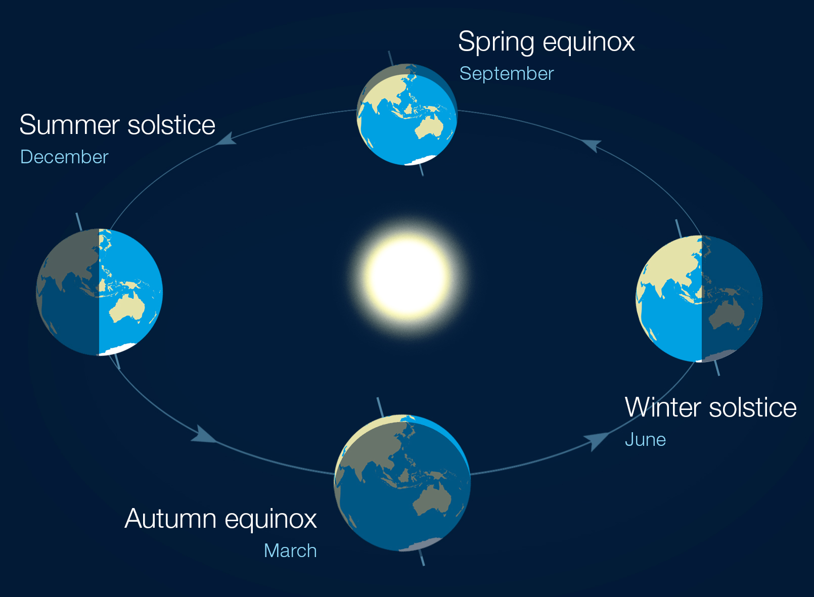 diagram of summer and winter solstice electrical wiring standards solstices equinoxes the reasons for seasons