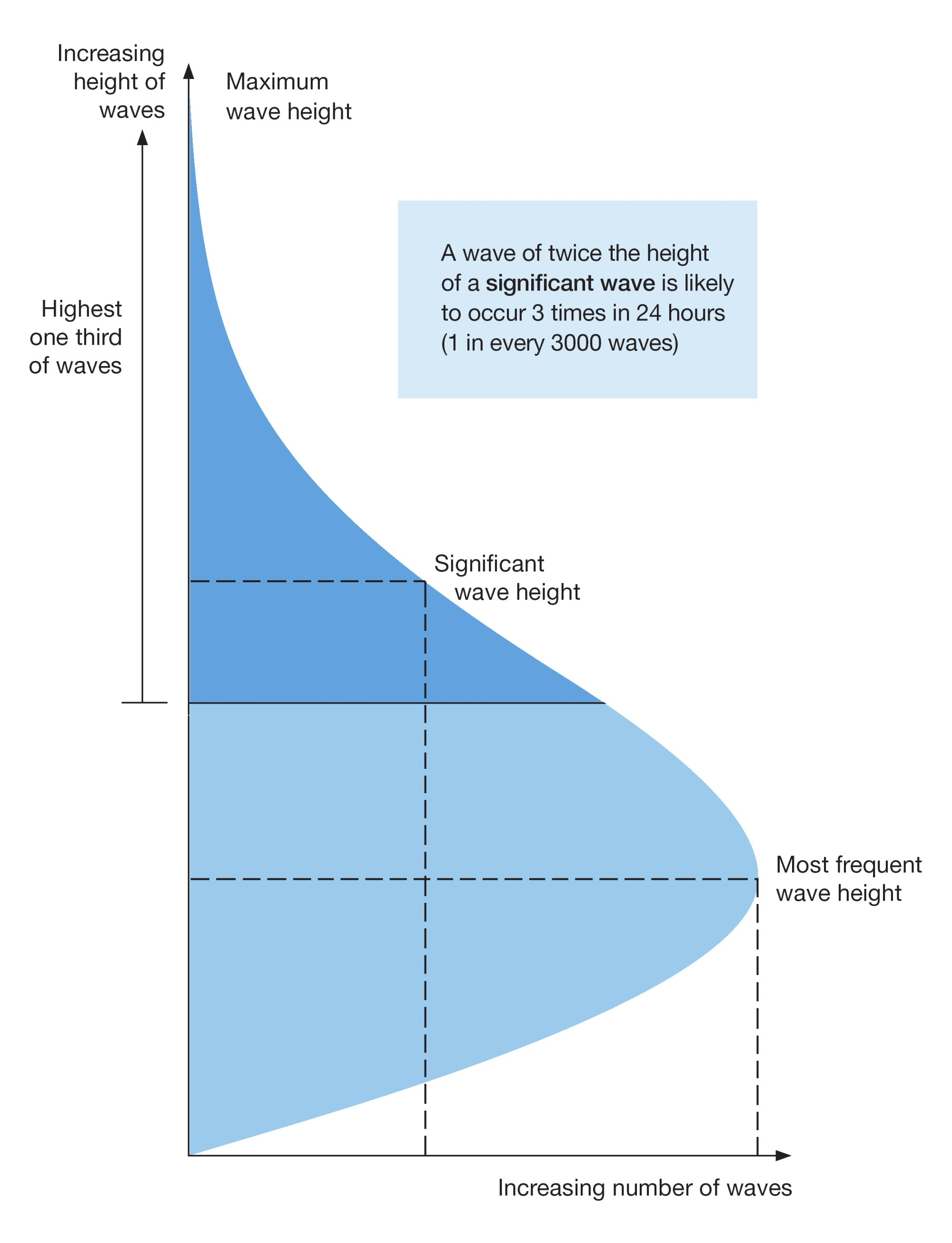 hight resolution of a wave twice the height of a significant wave is likely to occur 3