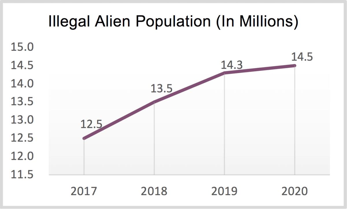, Analysis: Joe Biden 'Set to Surge' Illegal Alien Population Across U.S., Nzuchi Times Breitbart