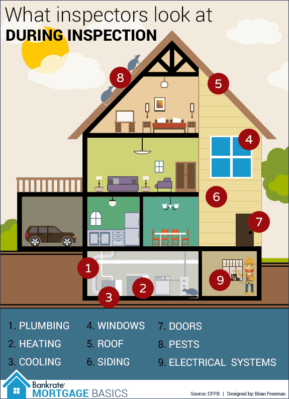 When To Get A Home Inspection And Homeowners Insurance