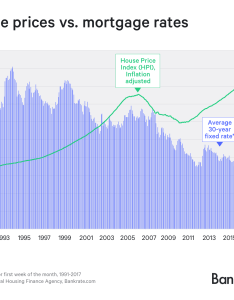 Graph home prices vs mortgage rates also do rising trigger lower house bankrate rh