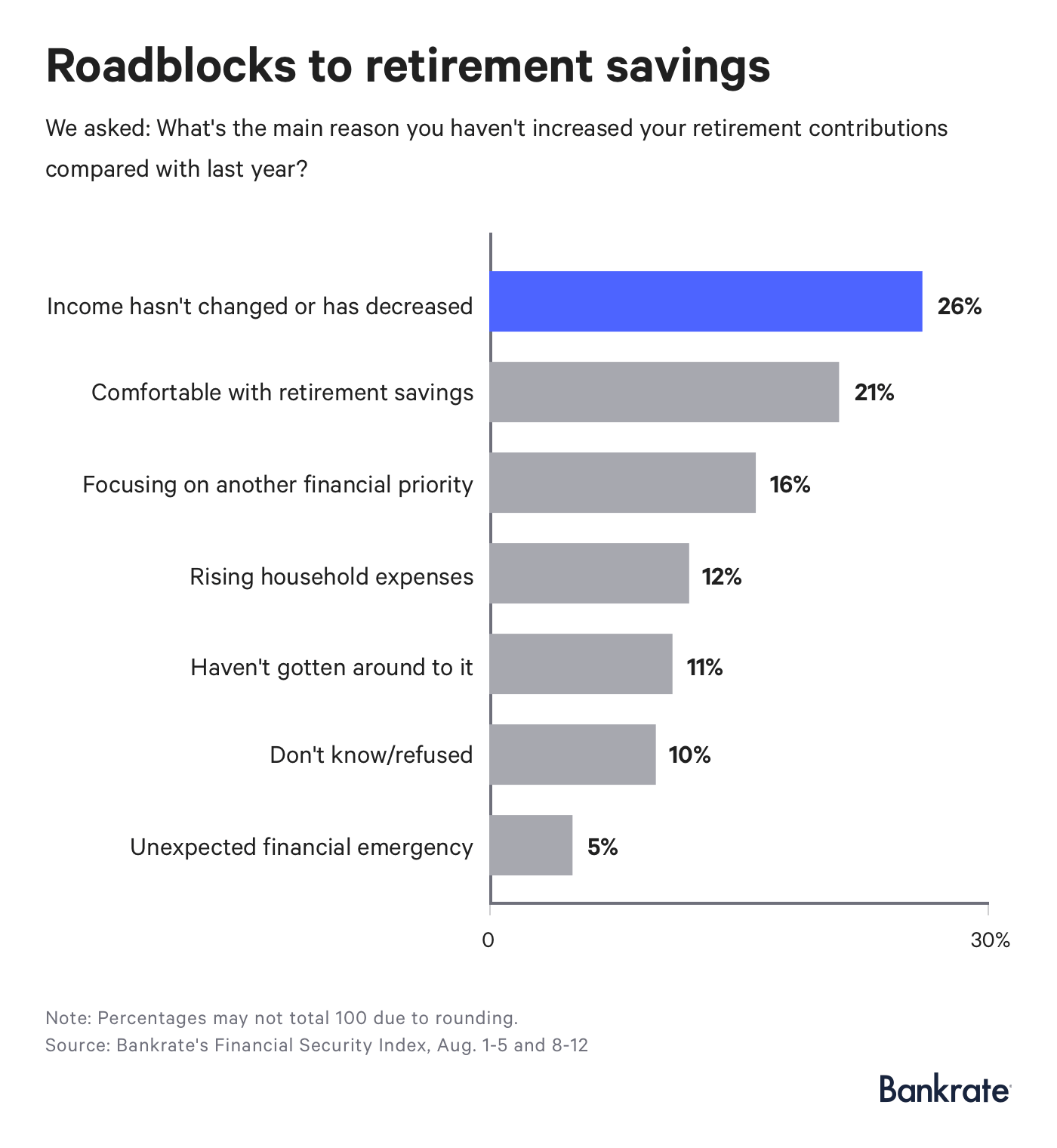 Survey: More Americans Ramping Up Retirement Savings | Bankrate