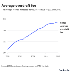 graph the average overdraft fee has increased from 21 57 in 1998 to 33 23 in 2018 [ 1600 x 1600 Pixel ]
