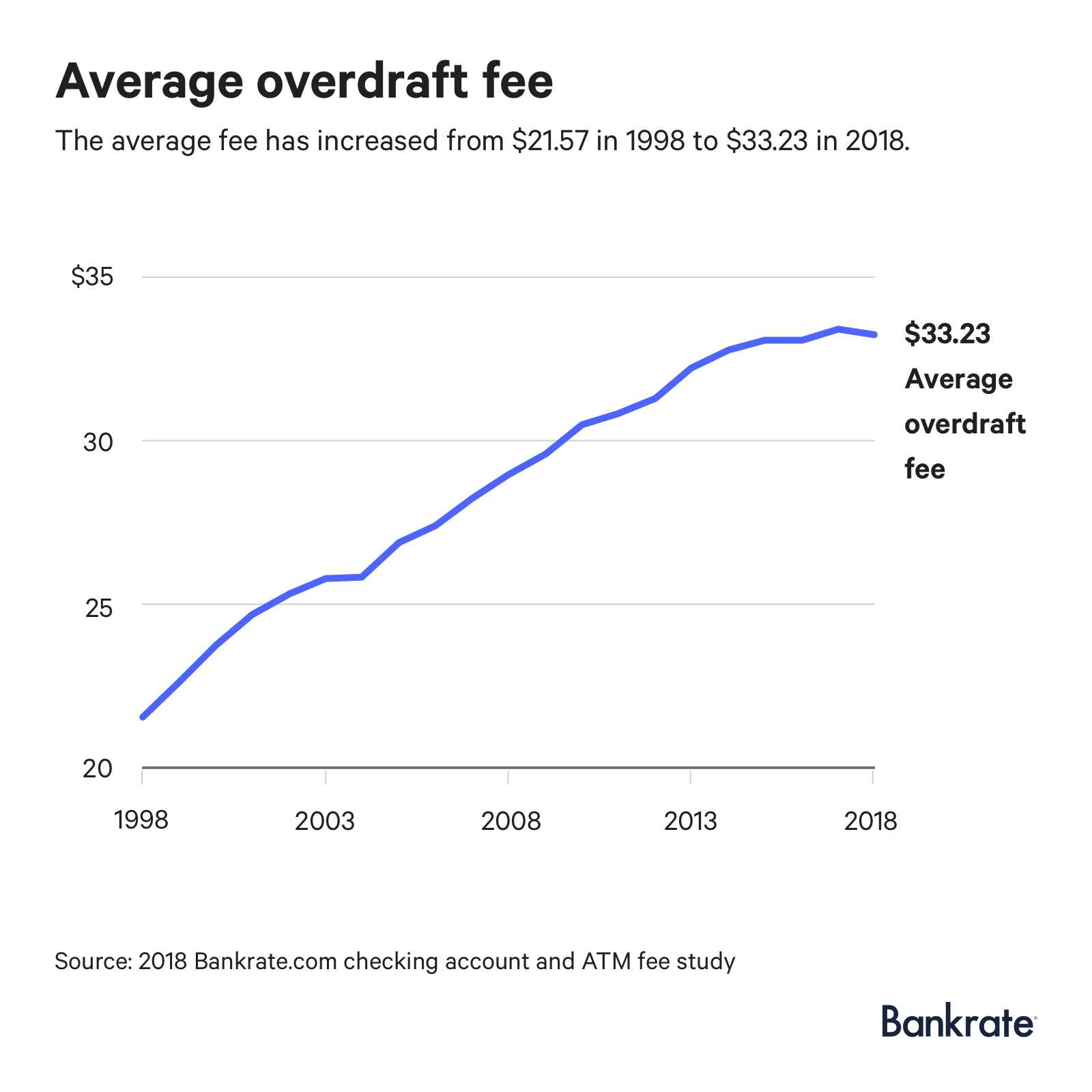 hight resolution of graph the average overdraft fee has increased from 21 57 in 1998 to 33 23 in 2018