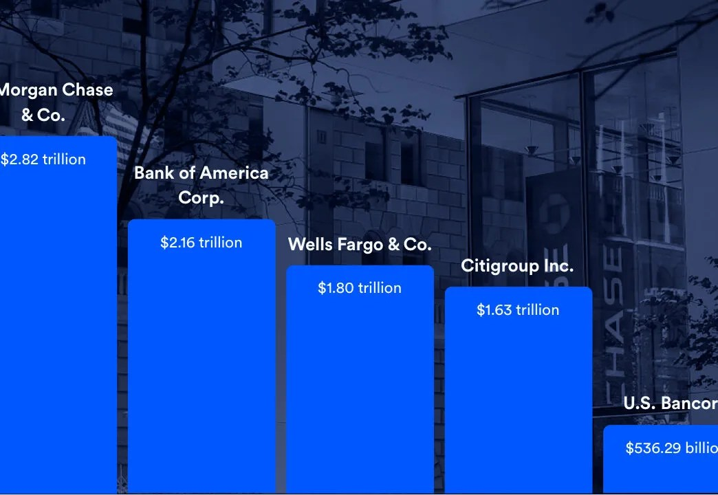 These Are The 15 Largest Banks In The Us In 2020 Bankrate