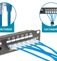 our cat6 slim ethernet patch cables are the perfect solution for high density installations in data centers or any network setup where space is limited  [ 1500 x 1081 Pixel ]