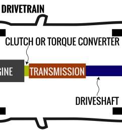 transmissions explained manual v automatic v dual clutch v cvt v others caradvice [ 2000 x 991 Pixel ]