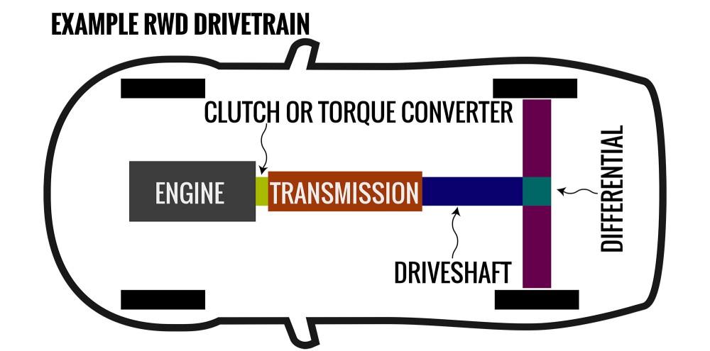 medium resolution of transmissions explained manual v automatic v dual clutch v cvt v others caradvice