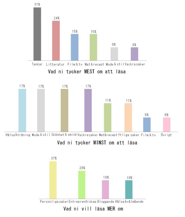Resultatet av läsarundersökningen carolinewm.se
