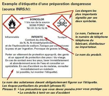 Etiquetage Des Produits Dangereux SGH