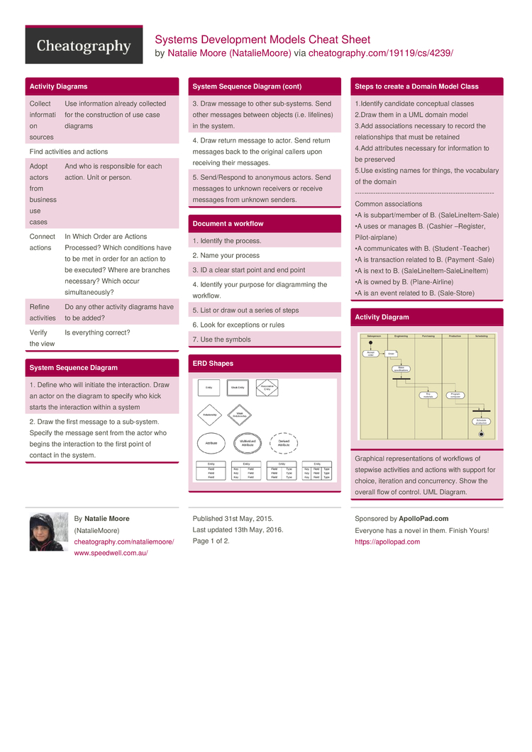 Systems Development Models Cheat Sheet by NatalieMoore  Download free from Cheatography