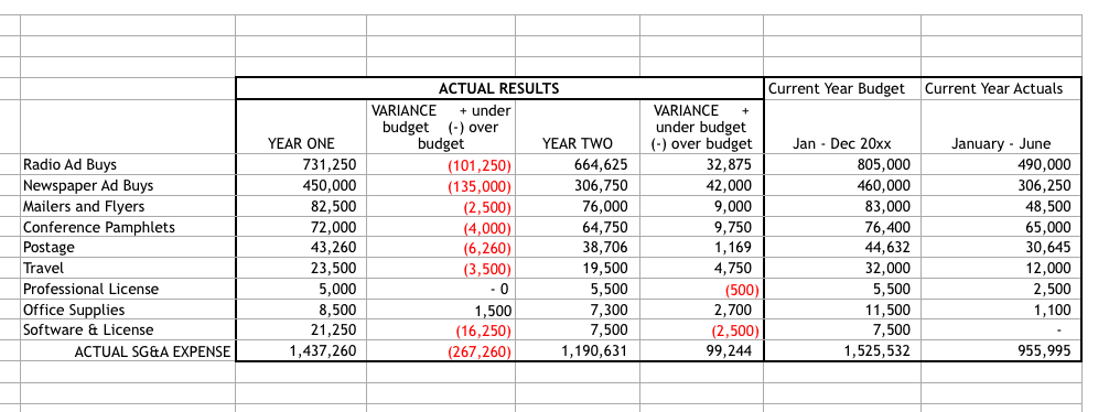 Solved: Information For Next Year's Budget · Revenue Is Pr