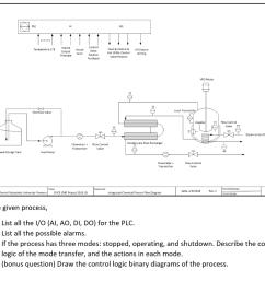plc ao al feed sse valve outut control feed output vfd motor hot utlity control [ 1024 x 882 Pixel ]
