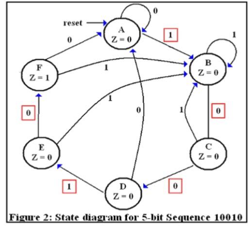 """Solved: : """"Design Of Sequence Detector"""" Digital Logic Desi"""