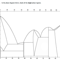 in the phase diagram below shade all the single phase regions  [ 1024 x 858 Pixel ]