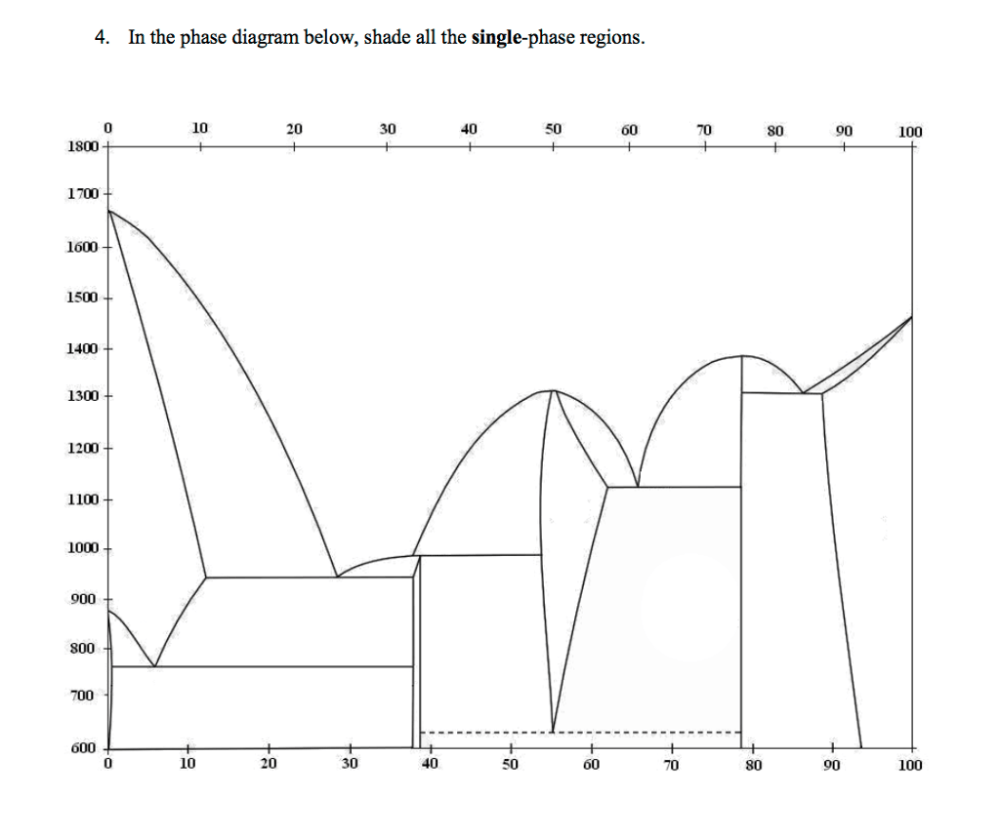medium resolution of in the phase diagram below shade all the single phase regions