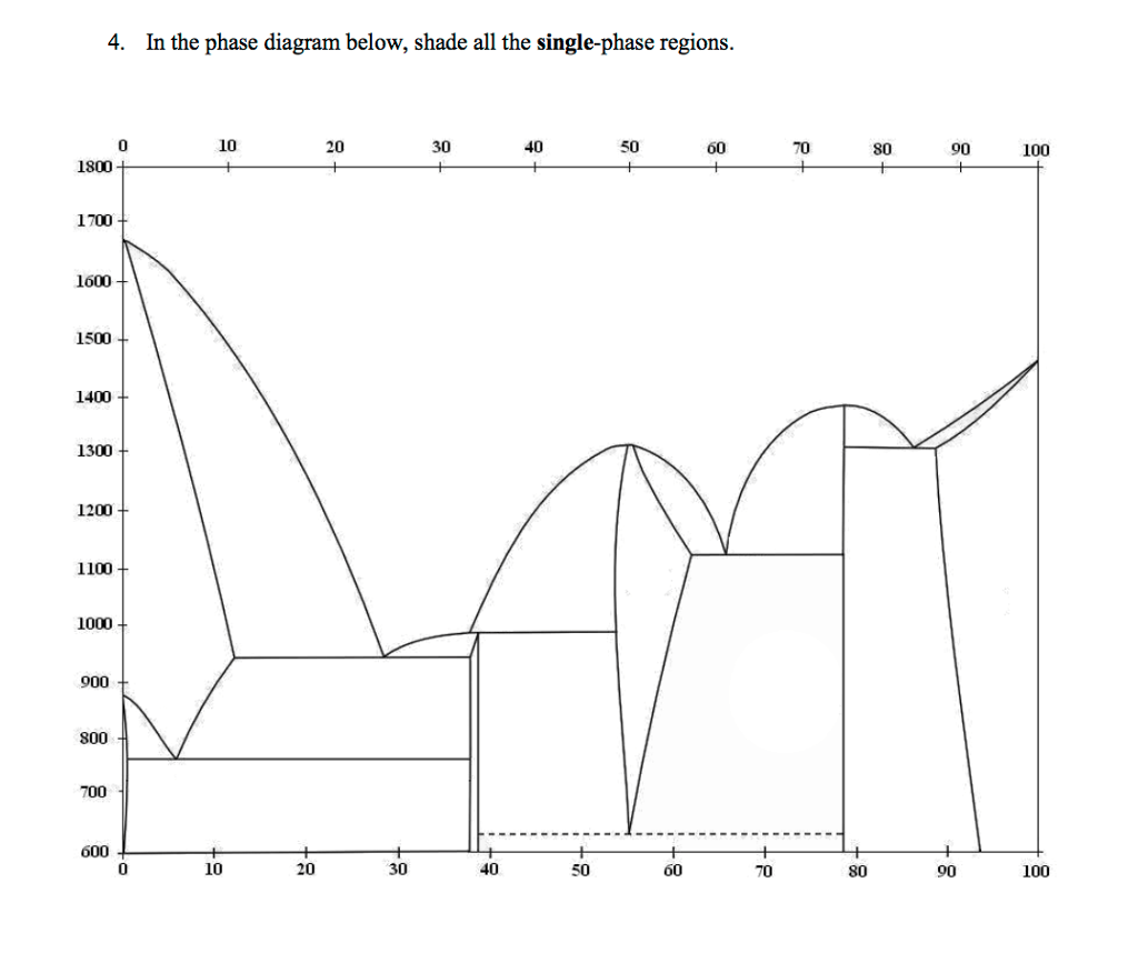 hight resolution of in the phase diagram below shade all the single phase regions