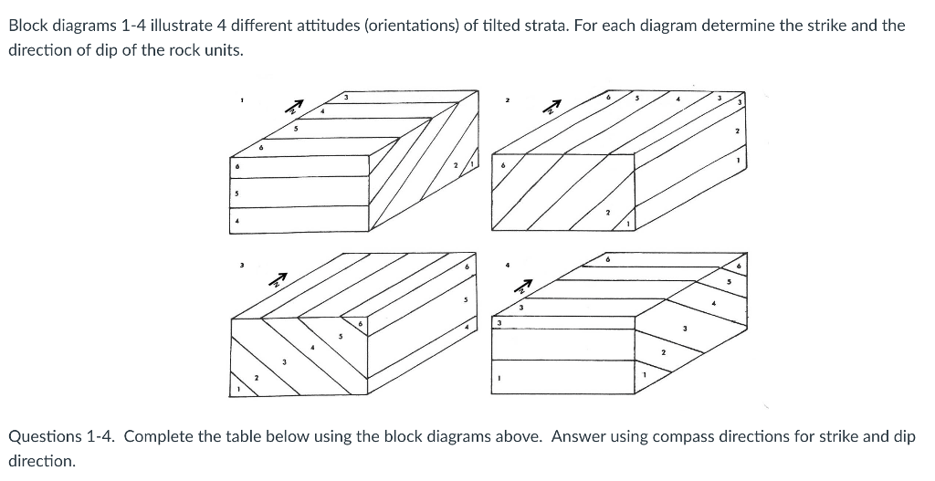 Solved: Block Diagrams 1-4 Illustrate 4 Different Attitude
