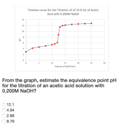 titration curve for the titration of of 25 0 ml of acetic acid with 0 200m naoh [ 1024 x 927 Pixel ]