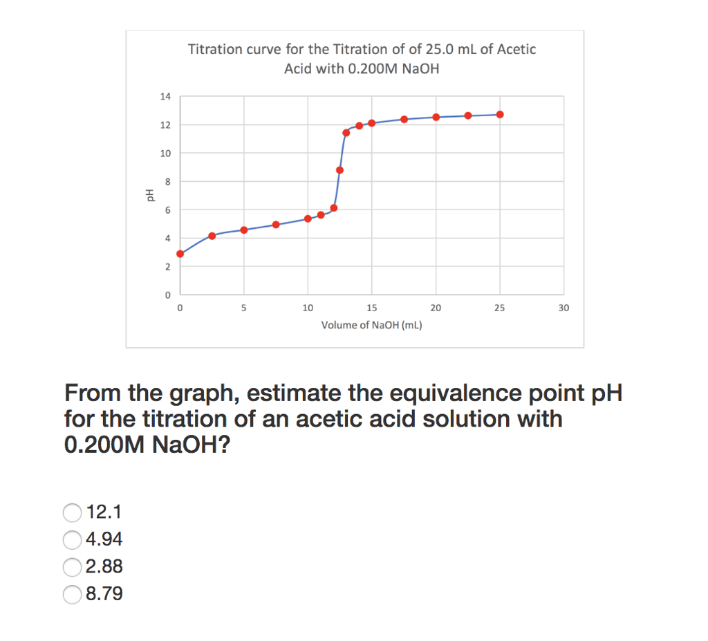 hight resolution of titration curve for the titration of of 25 0 ml of acetic acid with 0 200m naoh
