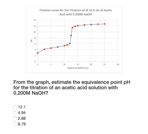 small resolution of titration curve for the titration of of 25 0 ml of acetic acid with 0 200m naoh