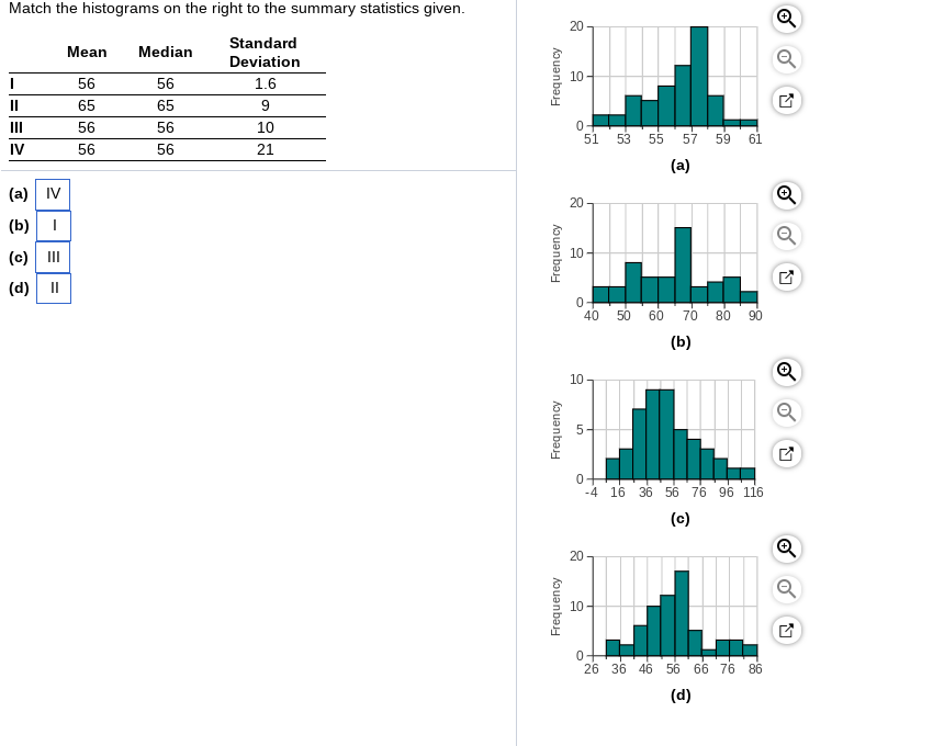 Solved: Match The Histograms On The Right To The Summary S