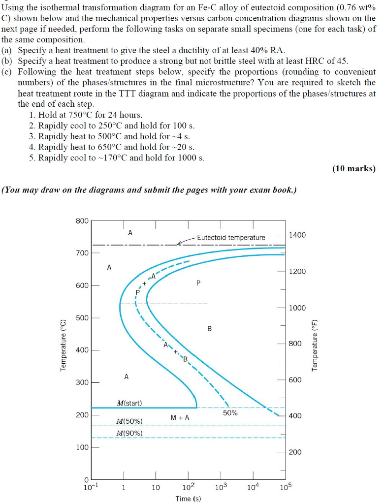 hight resolution of question using the isothermal transformation diagram for an fe c alloy of eutectoid composition 0 76 wt c shown below and the mechanical properties