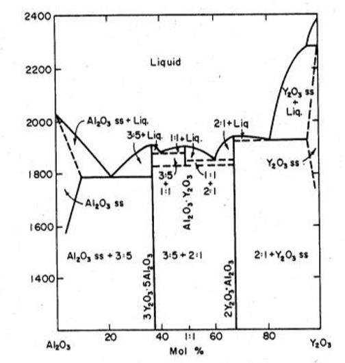 3. A Crystal With A Molar Ratio Of Alumina Yttria