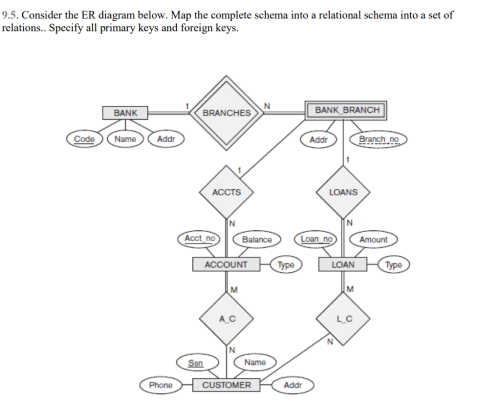 small resolution of consider the er diagram below map the complete schema into a relational schema