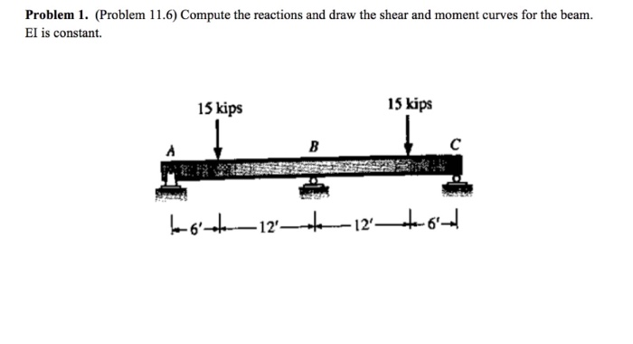 Solved: Compute The Reactions And Draw The Shear And Momen