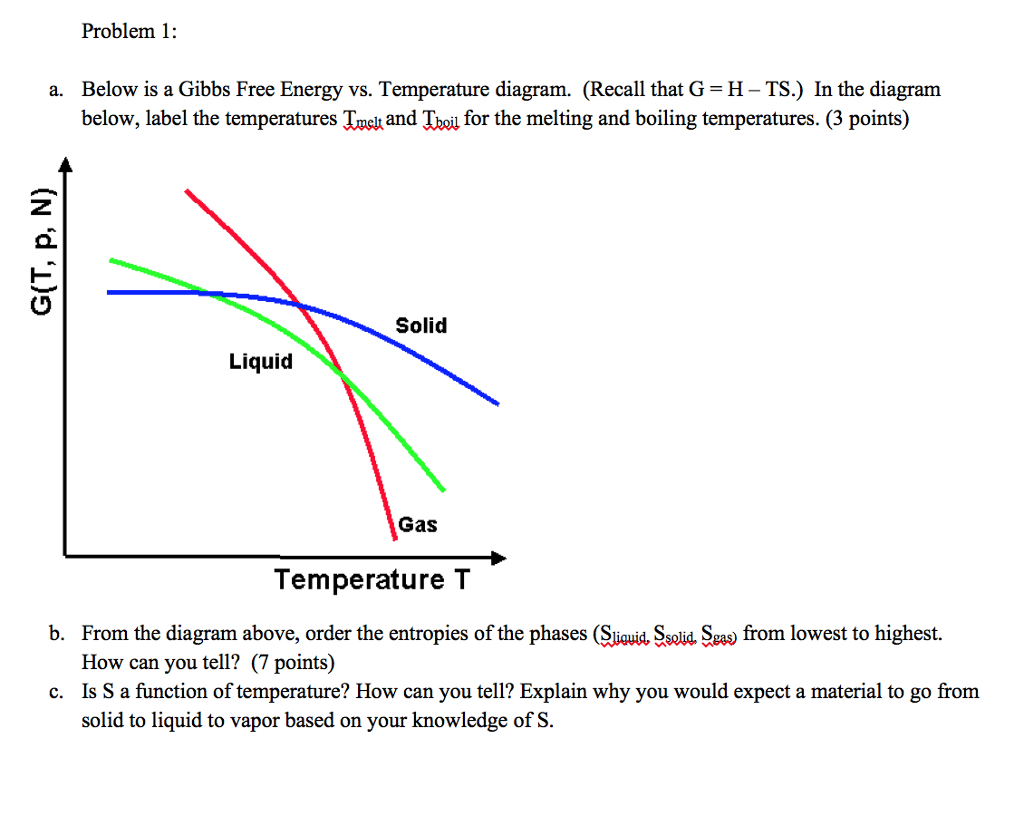 Problem 1 A Below Is A Gibbs Free Energy Vs Tem